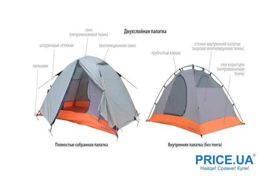 Как правильно выбрать палатку. Сезонность и форма