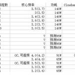 AMD Zen Summit Ridge, сравнение с Intel Core i3, i5, i7