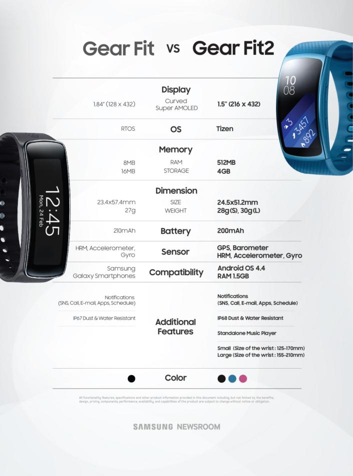 : Samsung Gear Fit против Samsung Gear Fit 2.