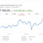 Samsung в период взрывов Galaxy Note 7