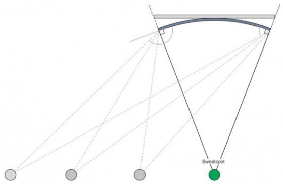 Телевизоры с изогнутым экраном плюсы и минусы Особенности телевизоров с вогнутым экраном Как выглядит на стене Какой лучше прямой или изогнутый Модели с экраном 43 дюйма