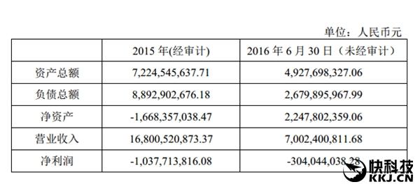 Meizu за первую половину 2016 года